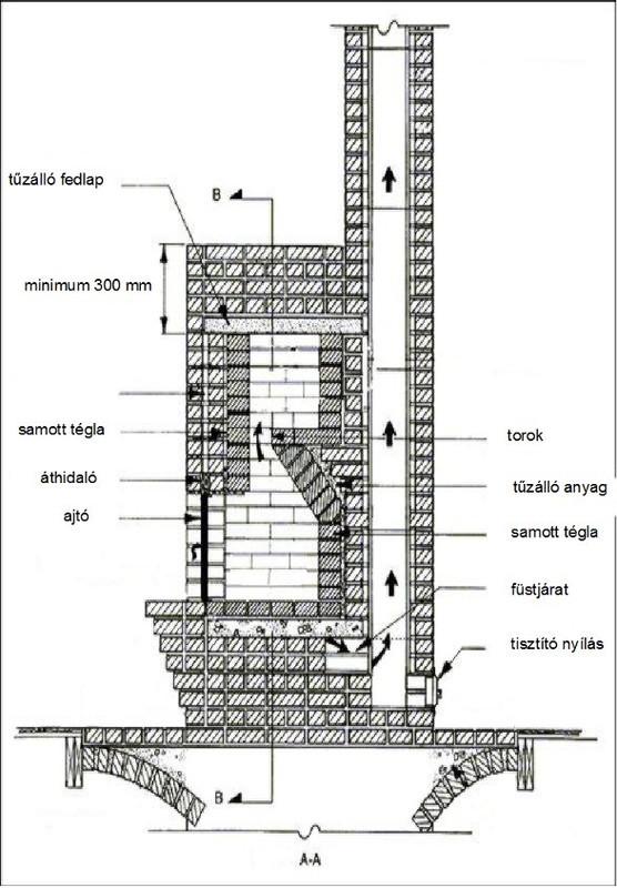Tömegkályha építési rajz