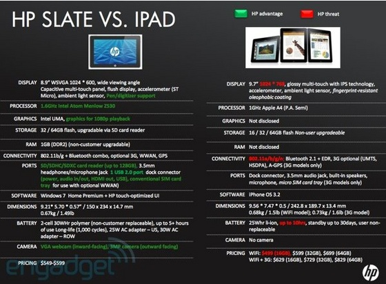HP Slate vs. iPad